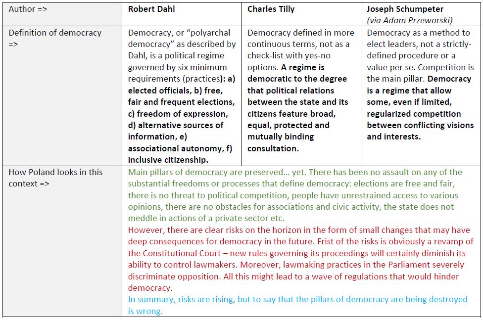 democracy table
