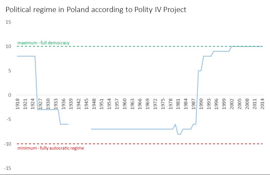 polity IV